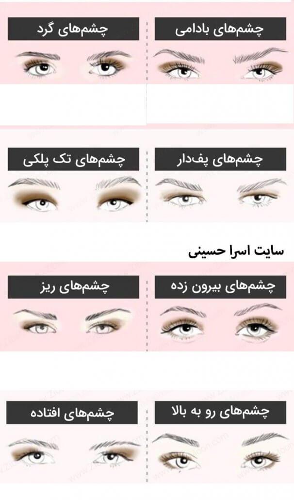 فُرم چشم ها
